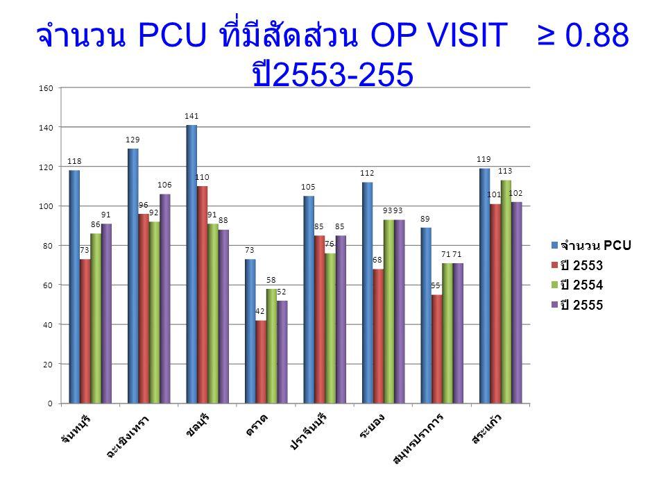 จำนวน PCU ที่มีสัดส่วน OP VISIT ≥ 0.88 ปี 2553-255