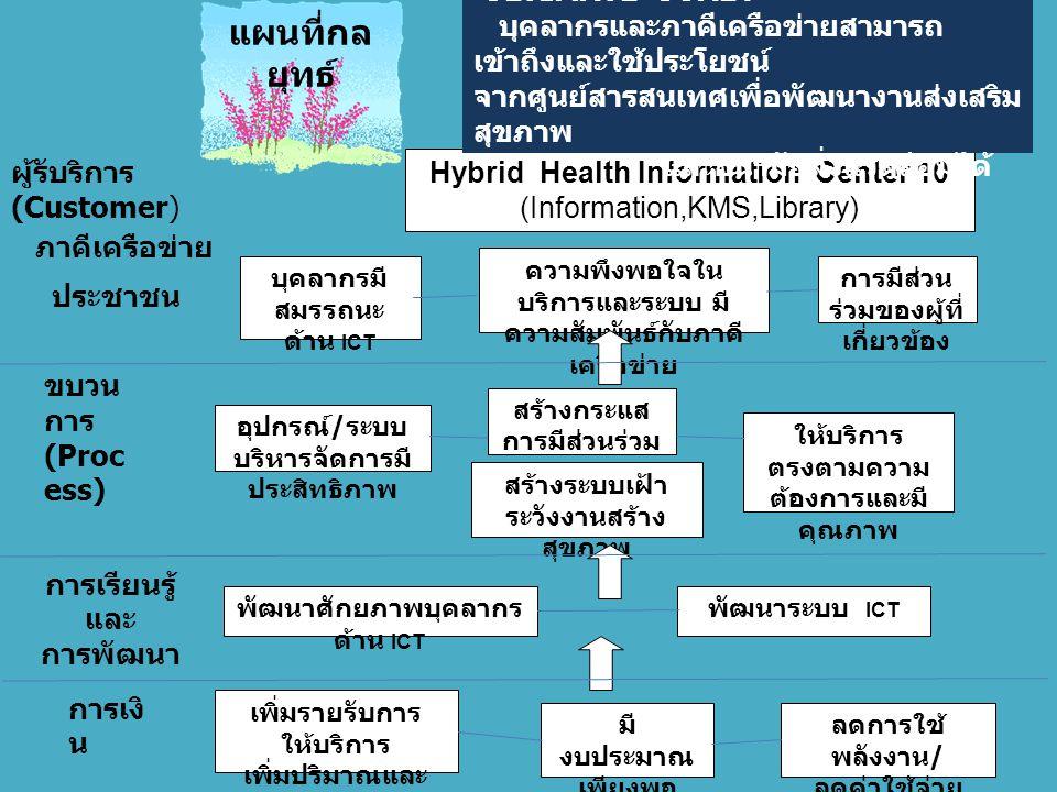 บุคลากรมี สมรรถนะ ด้าน ICT การมีส่วน ร่วมของผู้ที่ เกี่ยวข้อง Hybrid Health Information Center 10 (Information,KMS,Library) พัฒนาศักยภาพบุคลากร ด้าน ICT อุปกรณ์ / ระบบ บริหารจัดการมี ประสิทธิภาพ พัฒนาระบบ ICT สร้างกระแส การมีส่วนร่วม ให้บริการ ตรงตามความ ต้องการและมี คุณภาพ มี งบประมาณ เพียงพอ ลดการใช้ พลังงาน / ลดค่าใช้จ่าย เพิ่มรายรับการ ให้บริการ เพิ่มปริมาณและ คุณภาพงาน สร้างระบบเฝ้า ระวังงานสร้าง สุขภาพ ความพึงพอใจใน บริการและระบบ มี ความสัมพันธ์กับภาคี เครือข่าย แผนที่กล ยุทธ์ ULTIMATE GOAL : บุคลากรและภาคีเครือข่ายสามารถ เข้าถึงและใช้ประโยชน์ จากศูนย์สารสนเทศเพื่อพัฒนางานส่งเสริม สุขภาพ และอนามัยสิ่งแวดล้อมได้ ผู้รับริการ (Customer) ภาคีเครือข่าย ขบวน การ (Proc ess) ประชาชน การเงิ น การเรียนรู้ และ การพัฒนา