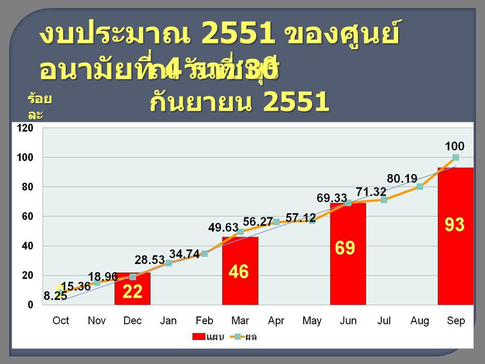 งบประมาณ 2551 ของศูนย์ อนามัยที่ 4 ราชบุรี ณ วันที่ 30 กันยายน 2551 ร้อย ละ