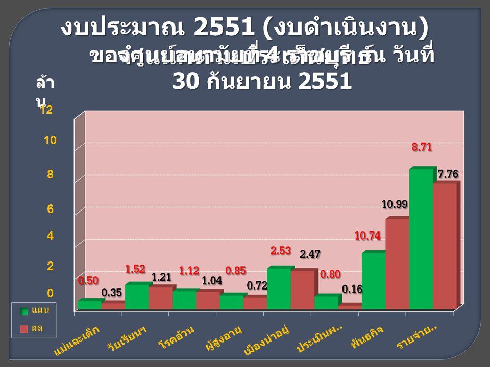 งบประมาณ 2551 ( งบดำเนินงาน ) จำแนกตามประเด็นยุทธ์ ของศูนย์อนามัยที่ 4 ราชบุรี ณ วันที่ 30 กันยายน 2551 ล้า น 12 10 8 6 4 2 0