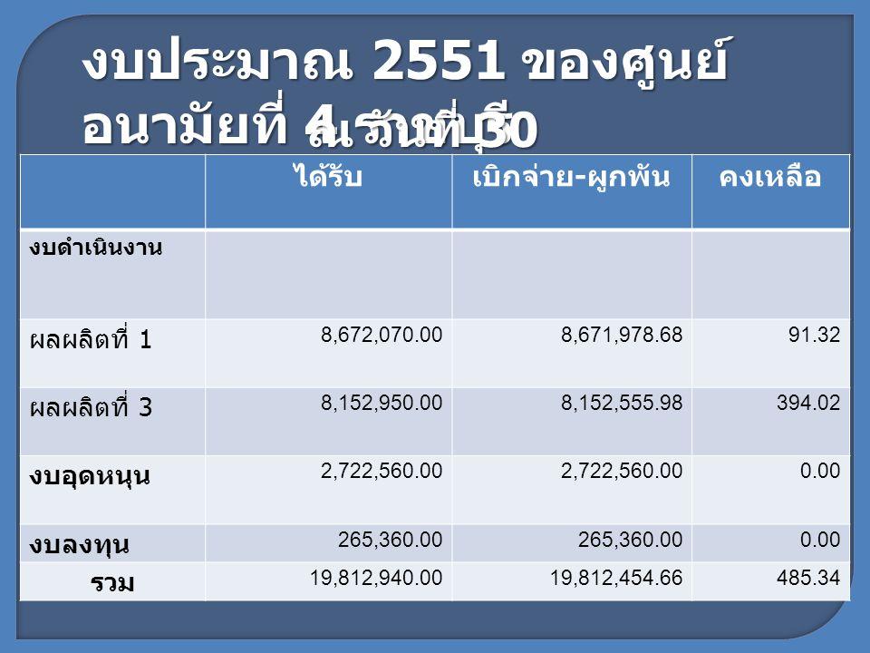 งบประมาณ 2551 ของศูนย์ อนามัยที่ 4 ราชบุรี ณ วันที่ 30 กันยายน 2551 ได้รับเบิกจ่าย - ผูกพันคงเหลือ งบดำเนินงาน ผลผลิตที่ 1 8,672,070.008,671,978.6891.32 ผลผลิตที่ 3 8,152,950.008,152,555.98394.02 งบอุดหนุน 2,722,560.00 0.00 งบลงทุน 265,360.00 0.00 รวม 19,812,940.0019,812,454.66485.34