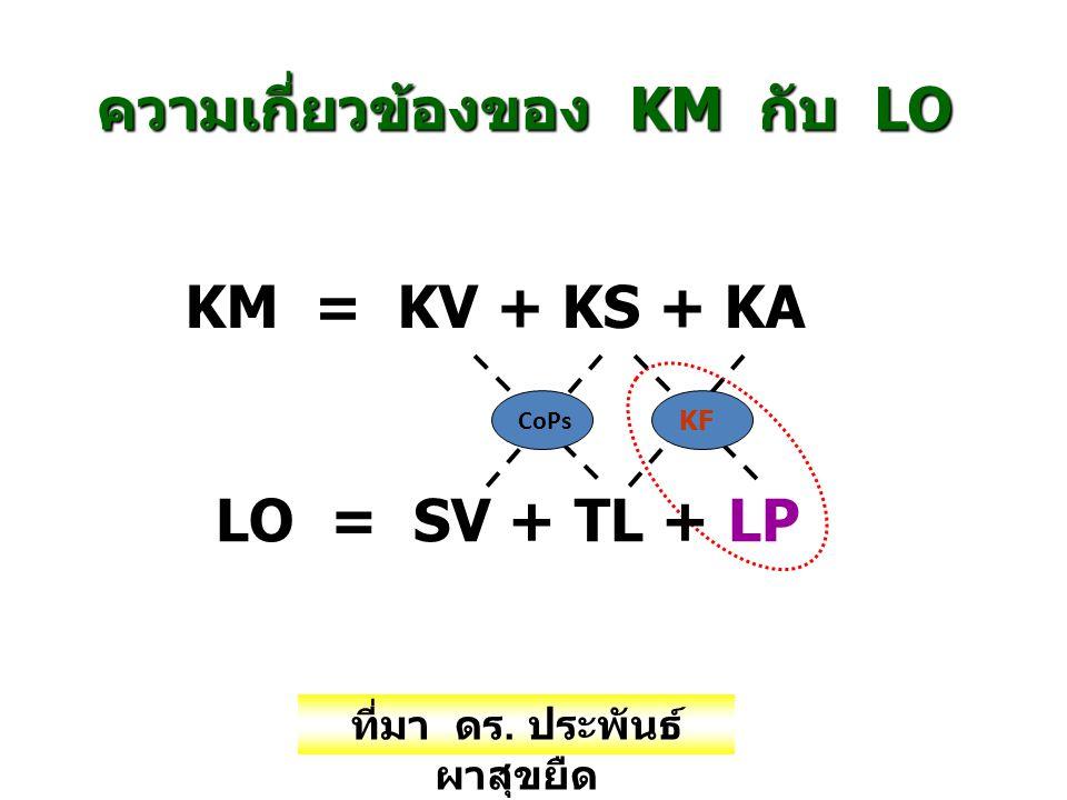 ความเกี่ยวข้องของ KM กับ LO KM = KV + KS + KA LO = SV + TL + LP CoPs KF ที่มา ดร. ประพันธ์ ผาสุขยืด