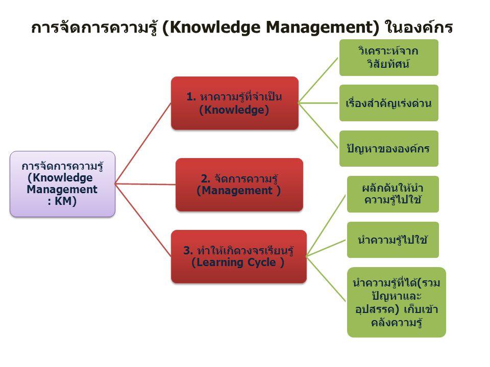 การจัดการความรู้ (Knowledge Management) ในองค์กร การจัดการความรู้ (Knowledge Management : KM) 1. หาความรู้ที่จำเป็น (Knowledge) วิเคราะห์จาก วิสัยทัศน