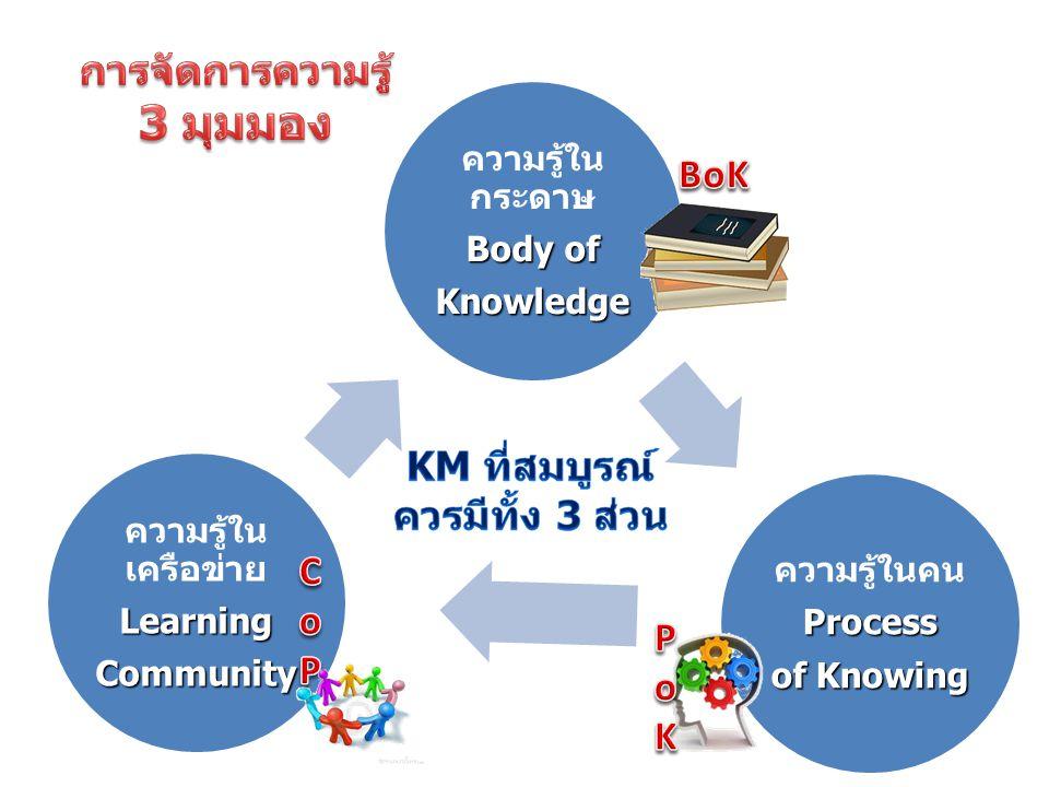 ความรู้ใน กระดาษ Body of Knowledge ความรู้ในคนProcess of Knowing ความรู้ใน เครือข่ายLearningCommunity
