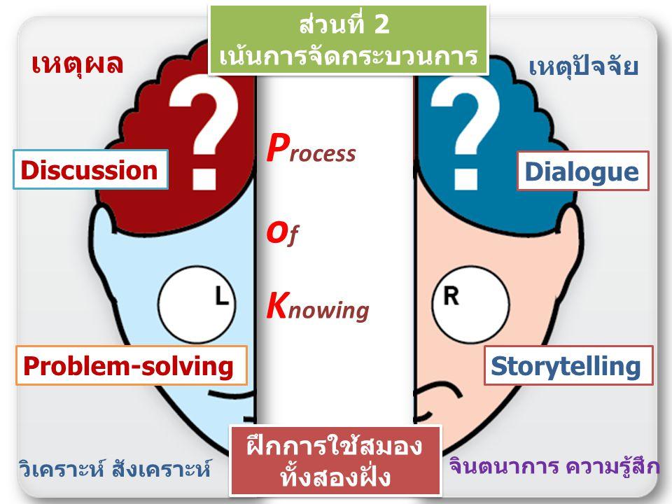 การดำเนินการ KM ในองค์กร การบริหารเพื่อให้คนที่ต้องการใช้ความรู้ได้รับความรู้ ที่ต้องการใช้ในเวลาที่ต้องการ เพื่อให้บรรลุเป้าหมายการทำงาน