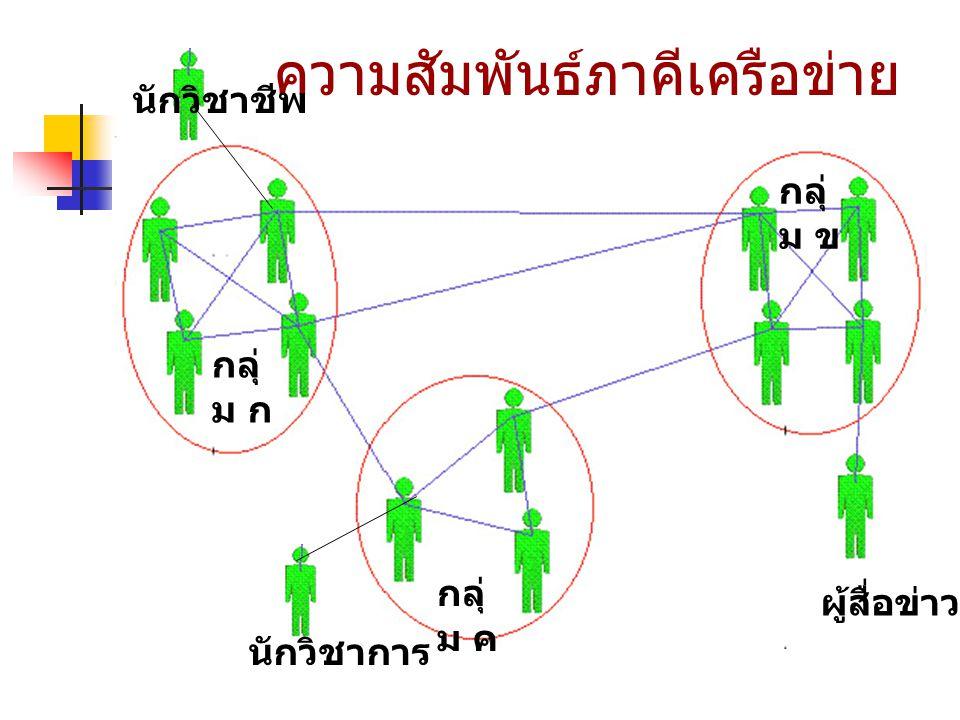 เทคโนโลยีสารสนเทศ กับการขับเคลื่อนพลังเครือข่าย