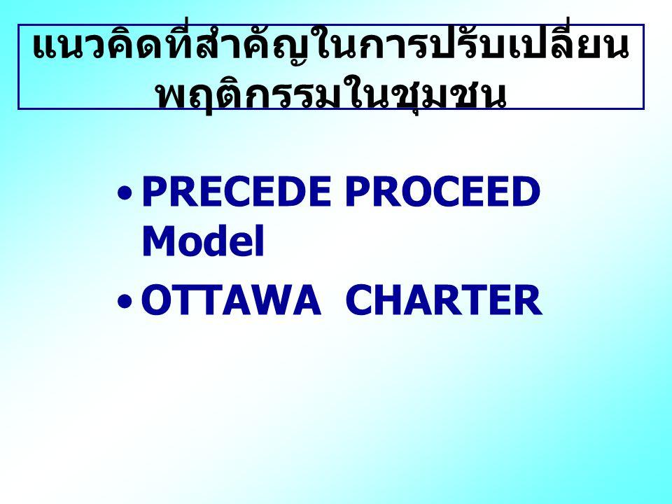 แนวคิดที่สำคัญในการปรับเปลี่ยน พฤติกรรมในชุมชน PRECEDE PROCEED Model OTTAWA CHARTER