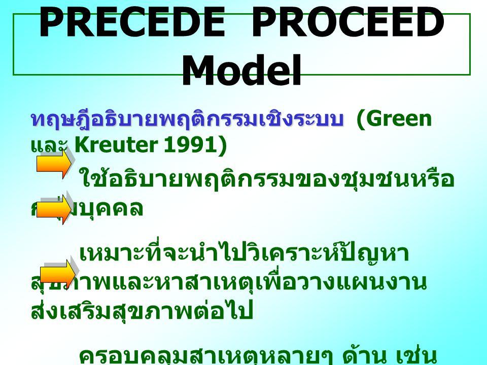PRECEDE PROCEED Model ทฤษฎีอธิบายพฤติกรรมเชิงระบบ ทฤษฎีอธิบายพฤติกรรมเชิงระบบ (Green และ Kreuter 1991) ใช้อธิบายพฤติกรรมของชุมชนหรือ กลุ่มบุคคล เหมาะท