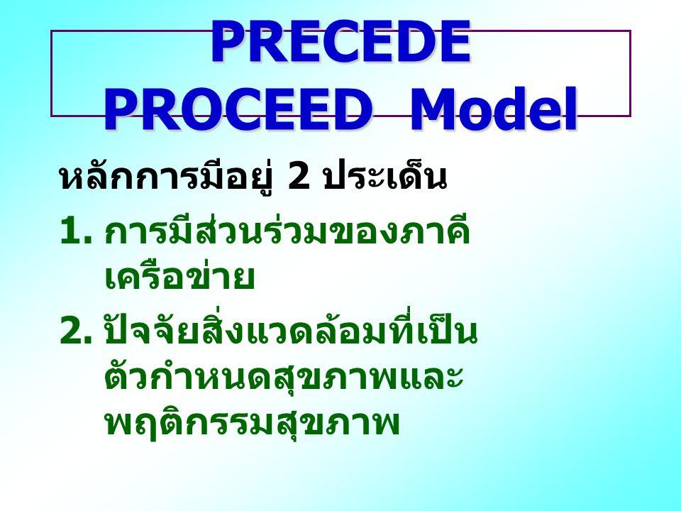 PRECEDE PROCEED Model หลักการมีอยู่ 2 ประเด็น 1. การมีส่วนร่วมของภาคี เครือข่าย 2. ปัจจัยสิ่งแวดล้อมที่เป็น ตัวกำหนดสุขภาพและ พฤติกรรมสุขภาพ