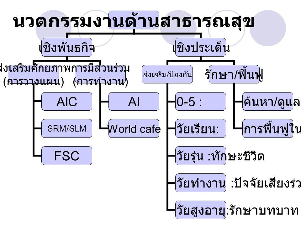 นวตกรรมงาน ด้านสาธารณสุข เชิงพันธกิจ ส่งเสริมศักยภาพ ( การวางแผน ) AIC SRM/SLM FSC การมีส่วนร่วม ( การทำงาน ) AI World cafe เชิงประเด็น ส่งเสริม / ป้อ