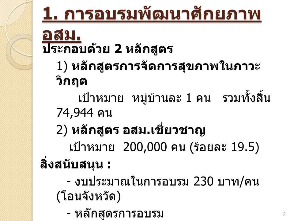 1. การอบรมพัฒนาศักยภาพ อสม. ประกอบด้วย 2 หลักสูตร 1) หลักสูตรการจัดการสุขภาพในภาวะ วิกฤต เป้าหมาย หมู่บ้านละ 1 คน รวมทั้งสิ้น 74,944 คน 2) หลักสูตร อส