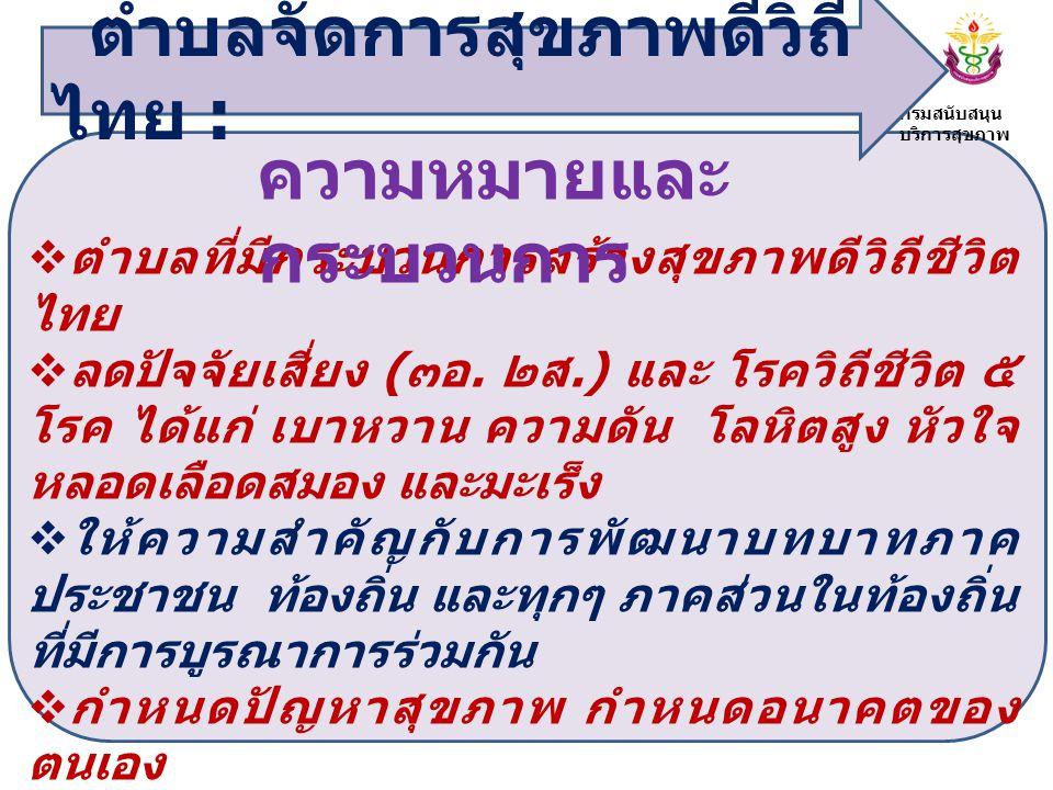 กระบวนการ และแผน ปฏิบัติงาน การพัฒนาตำบลจัดการ สุขภาพดีวิถีไทย ภาคกลาง ปี 2555 กระบวนการ และแผน ปฏิบัติงาน การพัฒนาตำบลจัดการ สุขภาพดีวิถีไทย ภาคกลาง ปี 2555