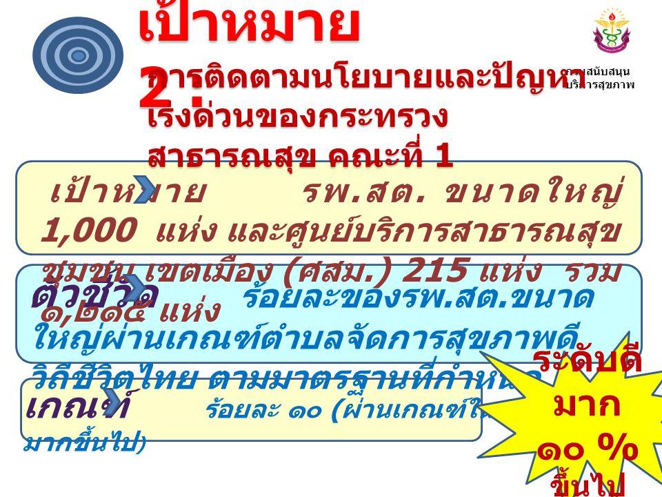 เกณฑ์การประเมินตำบลจัดการ สุขภาพดีวิถีไทย แบ่งเป็น ๕ ระดับ ระดับที่ 1 ระดับพื้นฐาน การพัฒนาเครือข่าย ความร่วมมือ ( ทีมงาน ) ระดับที่ 2 ระดับพัฒนา การพัฒนากระบวนการ จัดทำตามแผนสุขภาพตำบล ระดับที่ 3 ระดับดี การขับเคลื่อนแผน สุขภาพตำบลสู่การปฏิบัติ ระดับที่ 4 ระดับดีมาก ตำบลมีระบบการ จัดการอย่างต่อเนื่อง ระดับที่ 5 ระดับดีเยี่ยม ตำบล จัดการสุขภาพดี วิถี ชีวิตไทยต้นแบบ กรมสนับสนุน บริการสุขภาพ