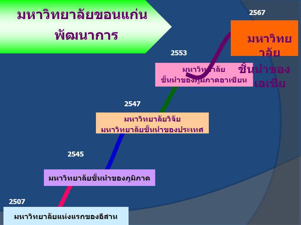 2507 2545 2547 2553 มหาวิทยาลัยแห่งแรกของอีสาน มหาวิทยาลัยชั้นนำของภูมิภาค มหาวิทยาลัยวิจัย มหาวิทยาลัยชั้นนำของประเทศ มหาวิทยาลัย ชั้นนำของภูมิภาคอาเ