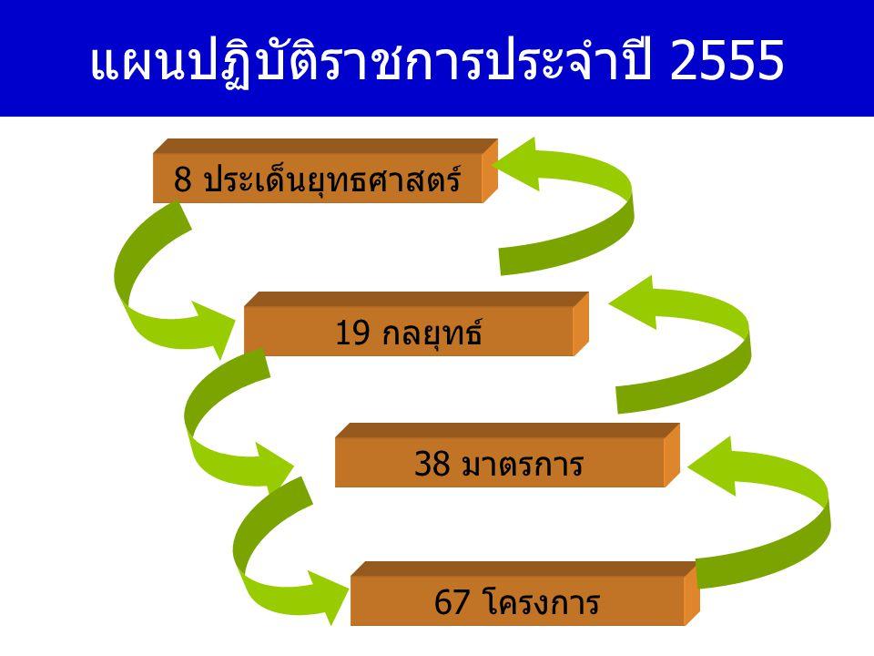 แผนปฏิบัติราชการประจำปี 2555 19 กลยุทธ์ 38 มาตรการ 67 โครงการ 8 ประเด็นยุทธศาสตร์