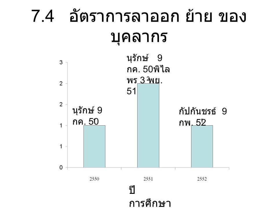 7.4 อัตราการลาออก ย้าย ของ บุคลากร นุรักษ์ 9 กค. 50 นุรักษ์ 9 กค.
