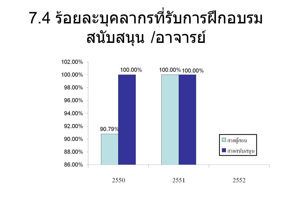 7.4 ร้อยละบุคลากรที่รับการฝึกอบรม สนับสนุน / อาจารย์