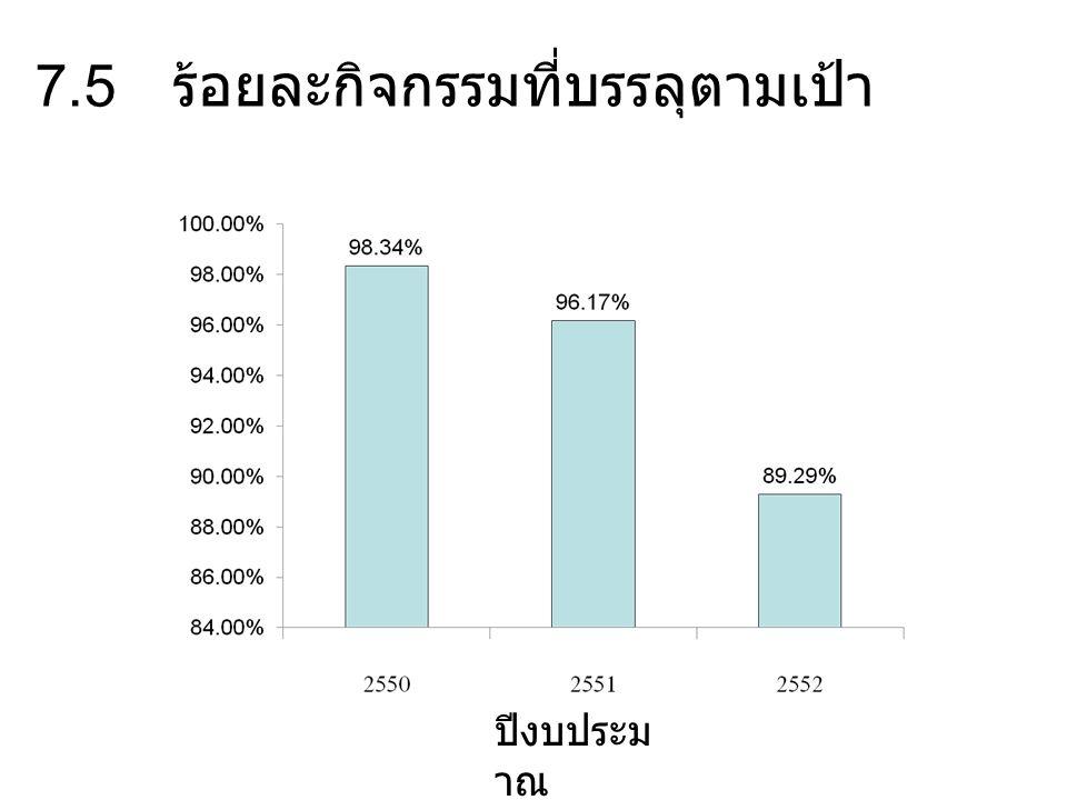 7.5 ร้อยละกิจกรรมที่บรรลุตามเป้า ปีงบประม าณ