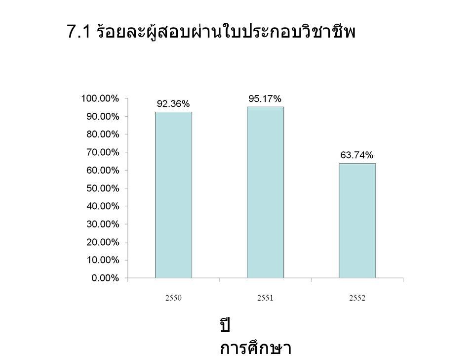 7.1 ร้อยละผู้สอบผ่านใบประกอบวิชาชีพ ปี การศึกษา