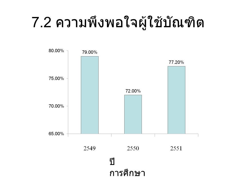 7.2 ความพึงพอใจผู้ใช้บัณฑิต ปี การศึกษา