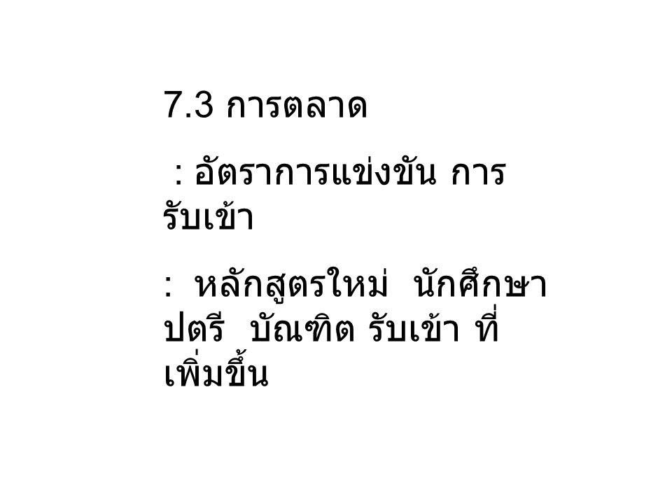 7.5 อัตราผลการประเมินความพึงพอใจ ต่อการจัดการหลักสูตร