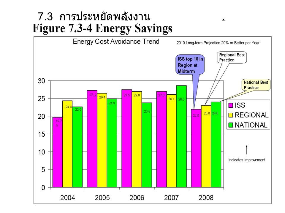 7.3 การประหยัดพลังงาน