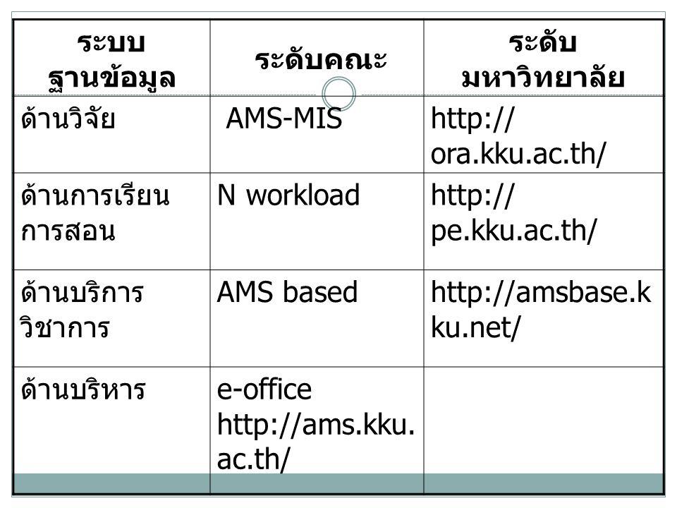 ระบบ ฐานข้อมูล ระดับคณะ ระดับ มหาวิทยาลัย ด้านวิจัย AMS-MIShttp:// ora.kku.ac.th/ ด้านการเรียน การสอน N workloadhttp:// pe.kku.ac.th/ ด้านบริการ วิชาการ AMS basedhttp://amsbase.k ku.net/ ด้านบริหาร e-office http://ams.kku.