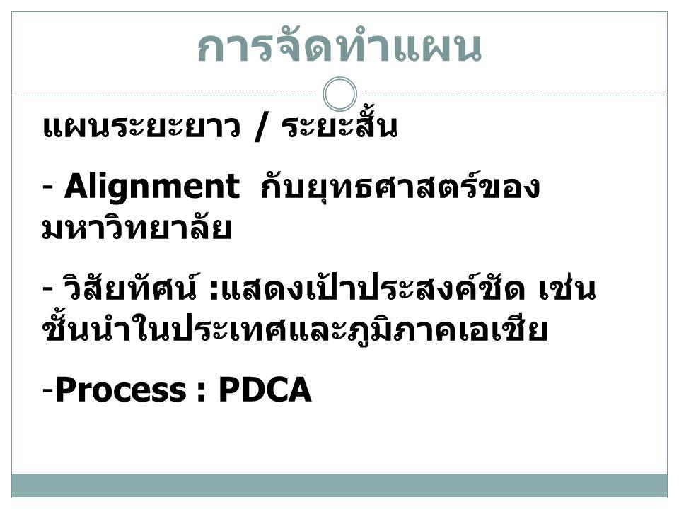 การจัดทำแผน แผนระยะยาว / ระยะสั้น - Alignment กับยุทธศาสตร์ของ มหาวิทยาลัย - วิสัยทัศน์ : แสดงเป้าประสงค์ชัด เช่น ชั้นนำในประเทศและภูมิภาคเอเชีย -Process : PDCA