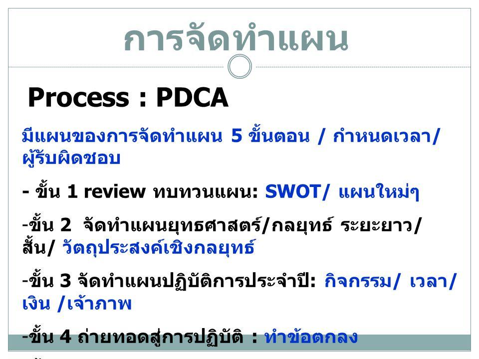 การจัดทำแผน Process : PDCA มีแผนของการจัดทำแผน 5 ขั้นตอน / กำหนดเวลา / ผู้รับผิดชอบ - ขั้น 1 review ทบทวนแผน : SWOT/ แผนใหม่ๆ - ขั้น 2 จัดทำแผนยุทธศาสตร์ / กลยุทธ์ ระยะยาว / สั้น / วัตถุประสงค์เชิงกลยุทธ์ - ขั้น 3 จัดทำแผนปฏิบัติการประจำปี : กิจกรรม / เวลา / เงิน / เจ้าภาพ - ขั้น 4 ถ่ายทอดสู่การปฏิบัติ : ทำข้อตกลง - ขั้น 5 ประเมินผล : มีระบบรายงาน กำกับติดตาม