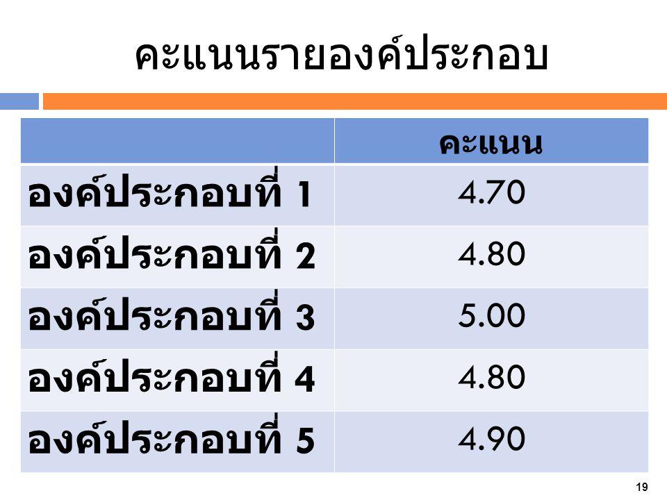 คะแนนรายองค์ประกอบ คะแนน องค์ประกอบที่ 1 4.70 องค์ประกอบที่ 2 4.80 องค์ประกอบที่ 3 5.00 องค์ประกอบที่ 4 4.80 องค์ประกอบที่ 5 4.90 19