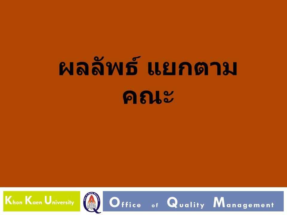 K hon K aen U niversity O ffice of Q uality M anagement ผลลัพธ์ แยกตาม คณะ