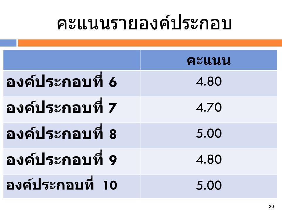 คะแนนรายองค์ประกอบ คะแนน องค์ประกอบที่ 6 4.80 องค์ประกอบที่ 7 4.70 องค์ประกอบที่ 8 5.00 องค์ประกอบที่ 9 4.80 องค์ประกอบที่ 10 5.00 20