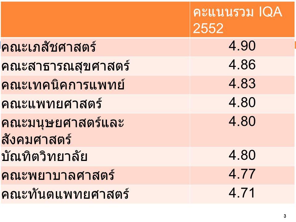 คะแนนรวม IQA 2552 คณะเภสัชศาสตร์ 4.90 คณะสาธารณสุขศาสตร์ 4.86 คณะเทคนิคการแพทย์ 4.83 คณะแพทยศาสตร์ 4.80 คณะมนุษยศาสตร์และ สังคมศาสตร์ 4.80 บัณทิตวิทยาลัย 4.80 คณะพยาบาลศาสตร์ 4.77 คณะทันตแพทยศาสตร์ 4.71 3