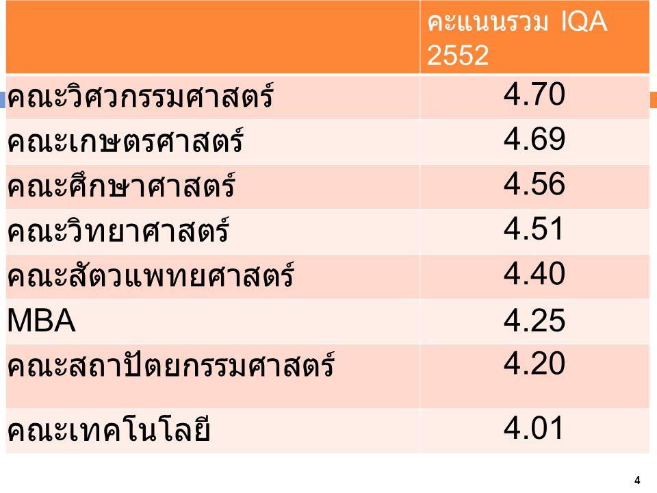 คะแนนรวม IQA 2552 คณะวิศวกรรมศาสตร์ 4.70 คณะเกษตรศาสตร์ 4.69 คณะศึกษาศาสตร์ 4.56 คณะวิทยาศาสตร์ 4.51 คณะสัตวแพทยศาสตร์ 4.40 MBA4.25 คณะสถาปัตยกรรมศาสตร์ 4.20 คณะเทคโนโลยี 4.01 4