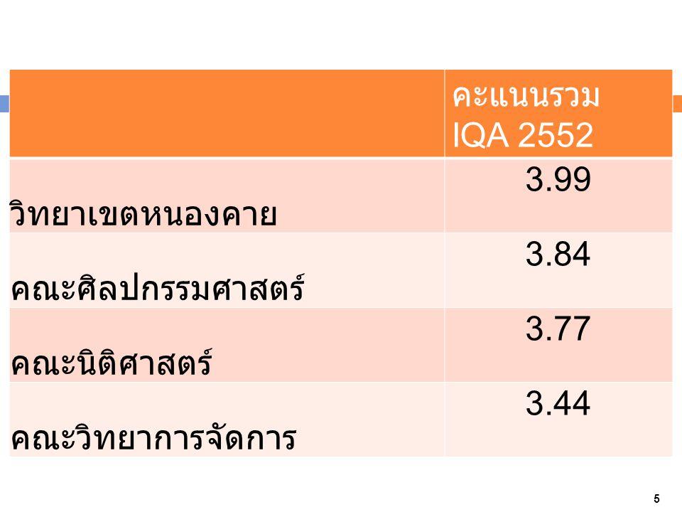 คะแนนรวม IQA 2552 วิทยาเขตหนองคาย 3.99 คณะศิลปกรรมศาสตร์ 3.84 คณะนิติศาสตร์ 3.77 คณะวิทยาการจัดการ 3.44 5