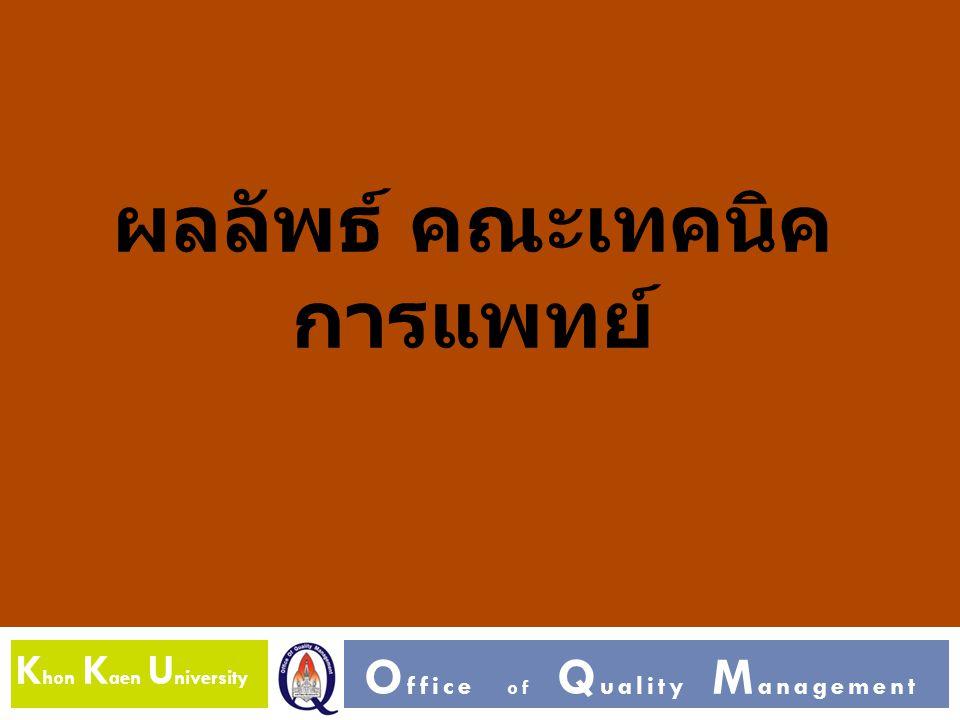 K hon K aen U niversity O ffice of Q uality M anagement ผลลัพธ์ คณะเทคนิค การแพทย์