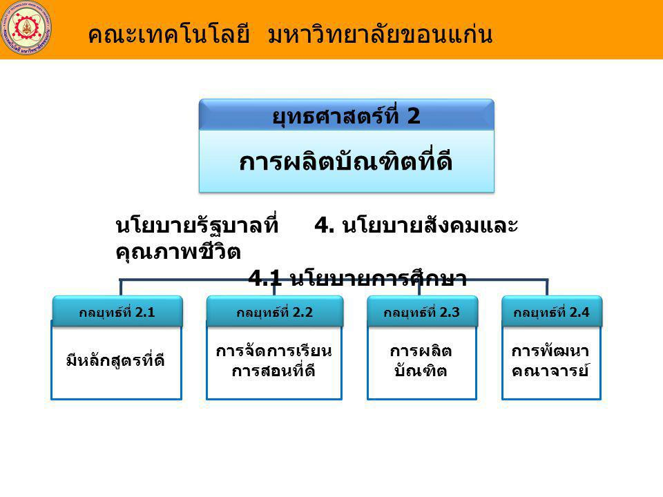 ยุทธศาสตร์ที่ 3 ด้านการพัฒนานักศึกษา กลยุทธ์ที่ 3.1 สนับสนุนการทำกิจกรรมเสริม หลักสูตร กิจกรรมส่งเสริมการ พัฒนาท้องถิ่น กิจกรรมส่งเสริม ด้านจริยธรรมและคุณธรรม กลยุทธ์ที่ 3.2 ระบบการ บริหาร กิจการ นักศึกษาที่ดี นโยบายรัฐบาลที่ 4.
