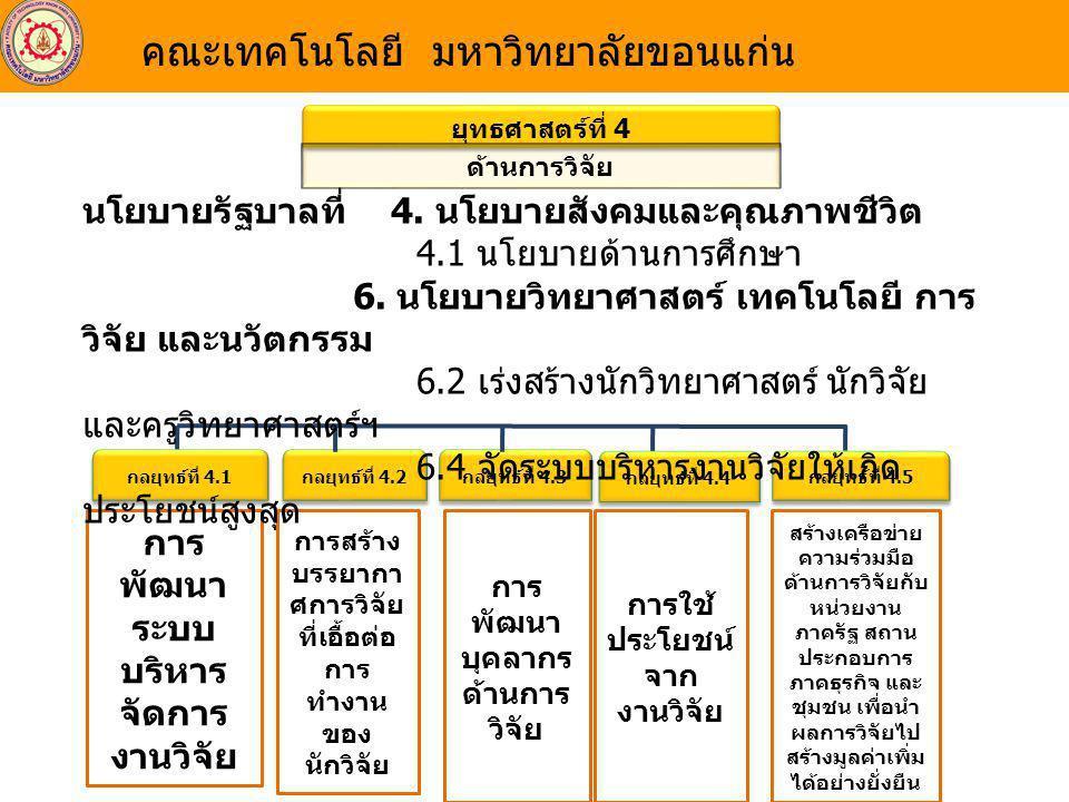 ยุทธศาสตร์ที่ 5 ด้านบริการวิชาการ กลยุทธ์ที่ 5.1 การให้บริการทาง วิชาการแก่สังคม นโยบายรัฐบาลที่ 4.