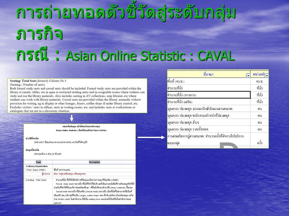 การถ่ายทอดตัวชี้วัดสู่ระดับกลุ่ม ภารกิจ กรณี : Asian Online Statistic : CAVAL