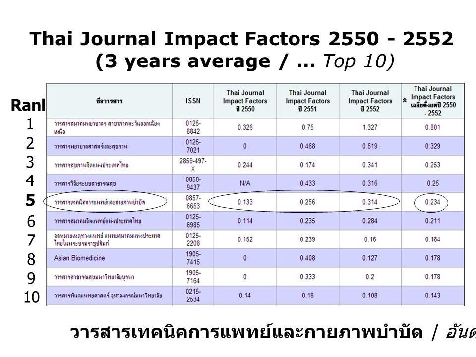 Thai Journal Impact Factors 2550 - 2552 (3 years average / … Top 10) วารสารเทคนิคการแพทย์และกายภาพบำบัด / อันดับ 5 ของ 192 รายการ Rank 1 2 3 4 5 6 7 8 9 10
