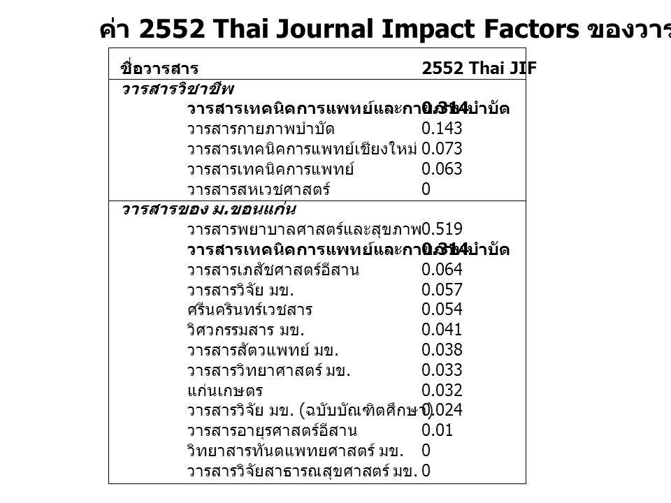 ค่า 2552 Thai Journal Impact Factors ของวารสารบางฉบับ ชื่อวารสาร วารสารวิชาชีพ วารสารเทคนิคการแพทย์และกายภาพบำบัด วารสารกายภาพบำบัด วารสารเทคนิคการแพทย์เชียงใหม่ วารสารเทคนิคการแพทย์ วารสารสหเวชศาสตร์ วารสารของ ม.