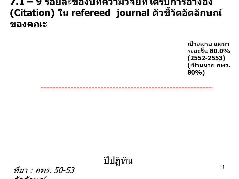 7.1 – 9 ร้อยละของบทความวิจัยที่ได้รับการอ้างอิง (Citation) ใน refereed journal ตัวชี้วัดอัตลักษณ์ ของคณะ ที่มา : กพร. 50-53 อัตลักษณ์ 11 เป้าหมาย แผนฯ