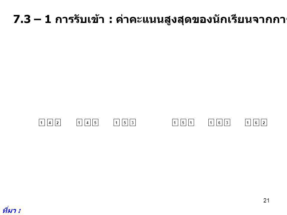 7.3 – 1 การรับเข้า : ค่าคะแนนสูงสุดของนักเรียนจากการรับเข้าโดย Admission ที่มา : http://www.cuas.or.th/i ndex.php 21 142145153151163162