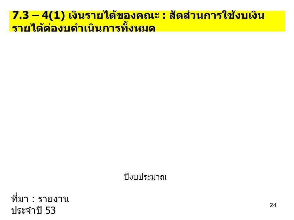 7.3 – 4(1) เงินรายได้ของคณะ : สัดส่วนการใช้งบเงิน รายได้ต่องบดำเนินการทั้งหมด ปีงบประมาณ 24 ที่มา : รายงาน ประจำปี 53