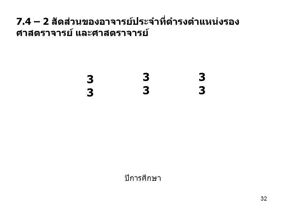 7.4 – 2 สัดส่วนของอาจารย์ประจำที่ดำรงตำแหน่งรอง ศาสตราจารย์ และศาสตราจารย์ ปีการศึกษา 32 3 33