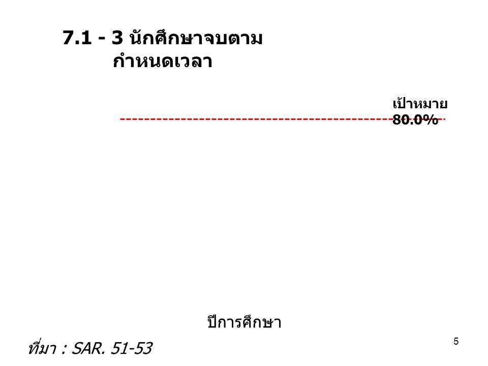 7.4 - 6 อัตราการลาออก ย้าย ของบุคลากร สาย ผู้สอน และสายสนับสนุน ปีการศึกษา 36