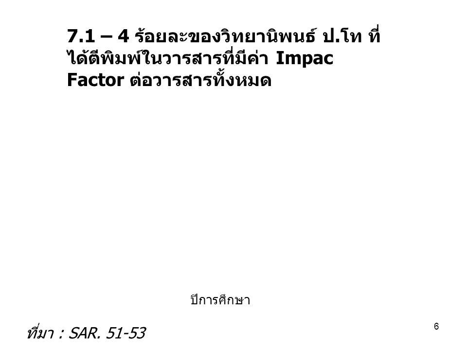 7.1 – 4 ร้อยละของวิทยานิพนธ์ ป. โท ที่ ได้ตีพิมพ์ในวารสารที่มีค่า Impac Factor ต่อวารสารทั้งหมด ปีการศึกษา ที่มา : SAR. 51-53 6