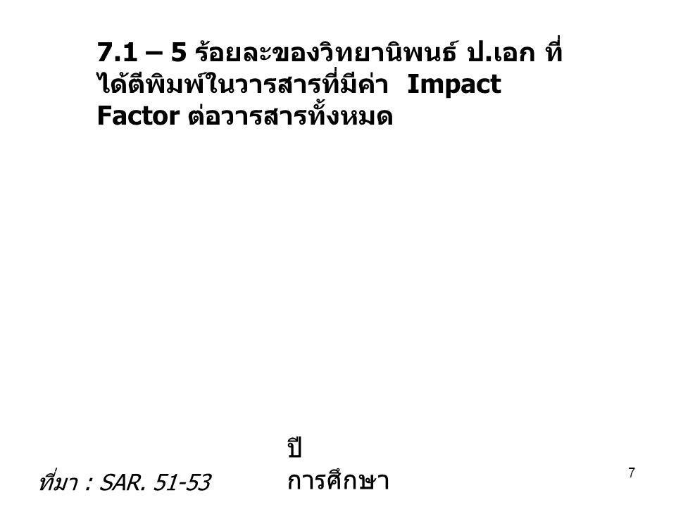7.1 – 5 ร้อยละของวิทยานิพนธ์ ป. เอก ที่ ได้ตีพิมพ์ในวารสารที่มีค่า Impact Factor ต่อวารสารทั้งหมด ปี การศึกษา ที่มา : SAR. 51-53 7