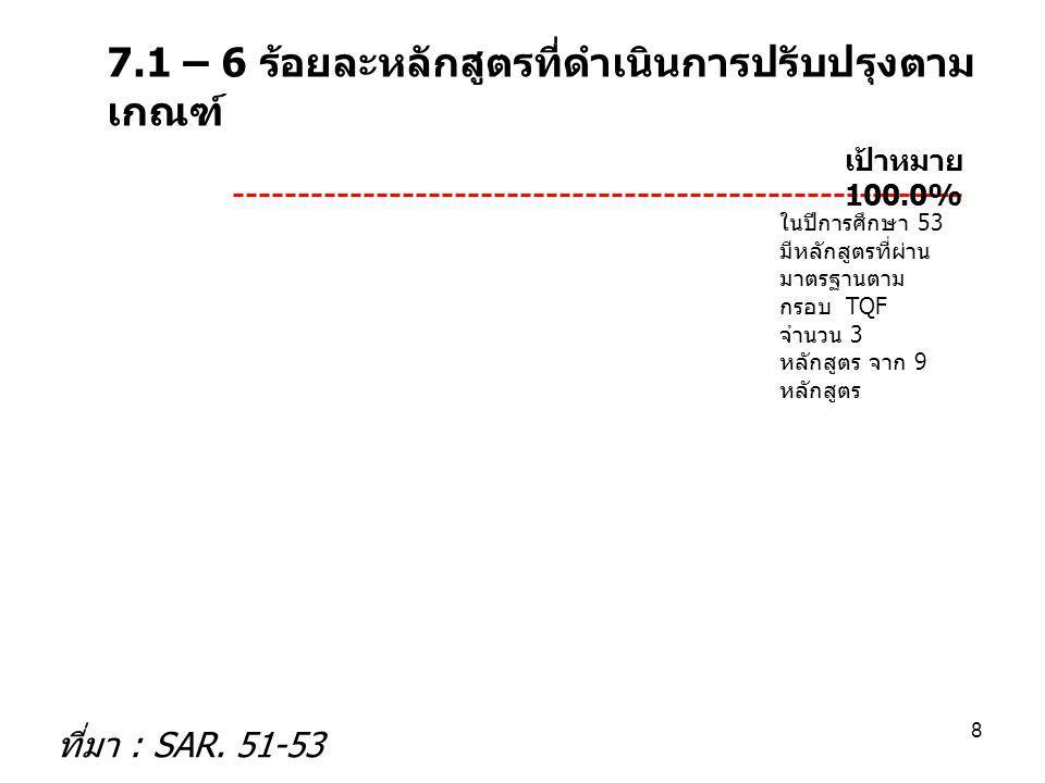 39 7.5-2 กราฟแสดงจำนวนชิ้นงานที่ลดรอบเวลา 1.การมอบอำนาจ 2.