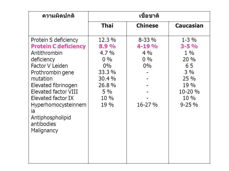 ความผิดปกติเชื้อชาติ ThaiChineseCaucasian Protein S deficiency Protein C deficiency Antithrombin deficiency Factor V Leiden Prothrombin gene mutation